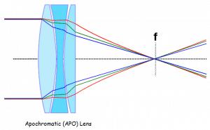 Apochromatic (APO) Lens